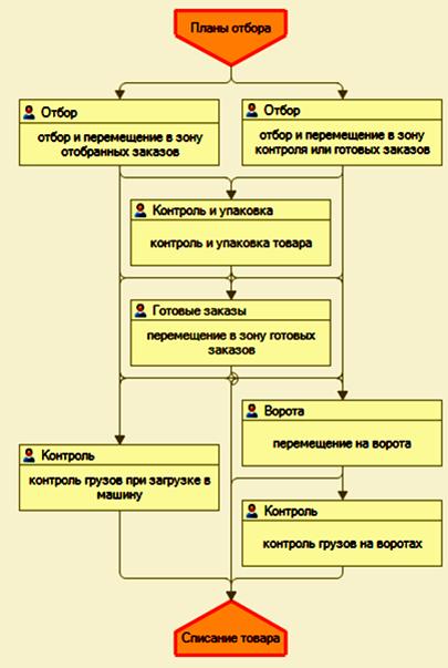 1С WMS: Склад. Автоматизация склада. Управление складом. Отгрузка товара.