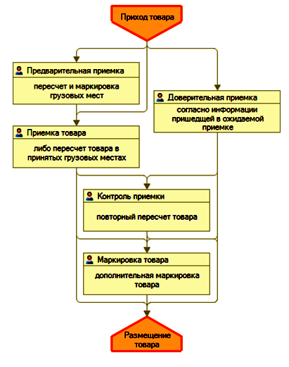 Автоматизации на 1с для склада таймаут web сервисы 1с 8.2