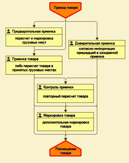 1С WMS: Склад. Автоматизация склада. Управление складом. Приемка товара.